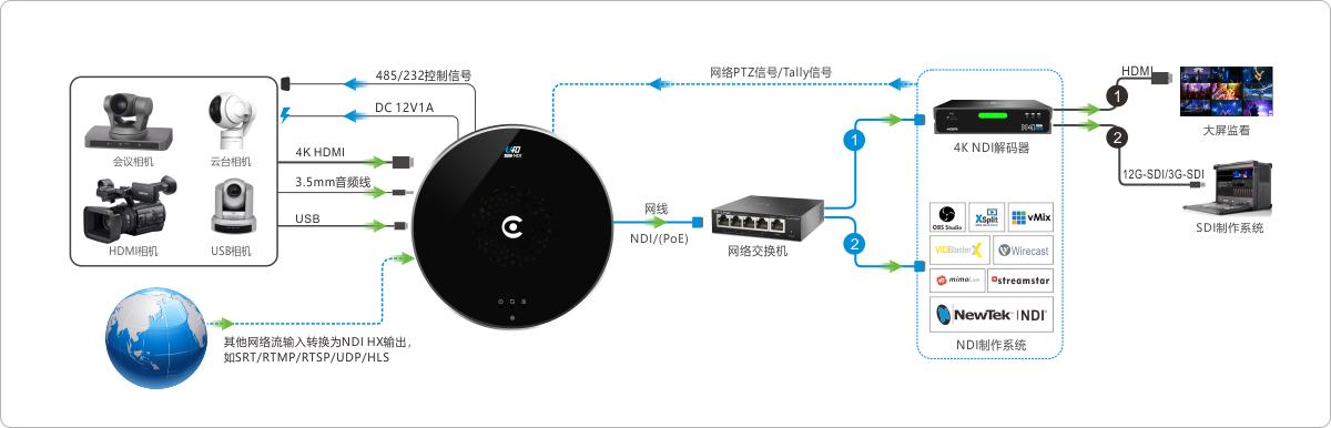U40 HDMI转NDI连接方案