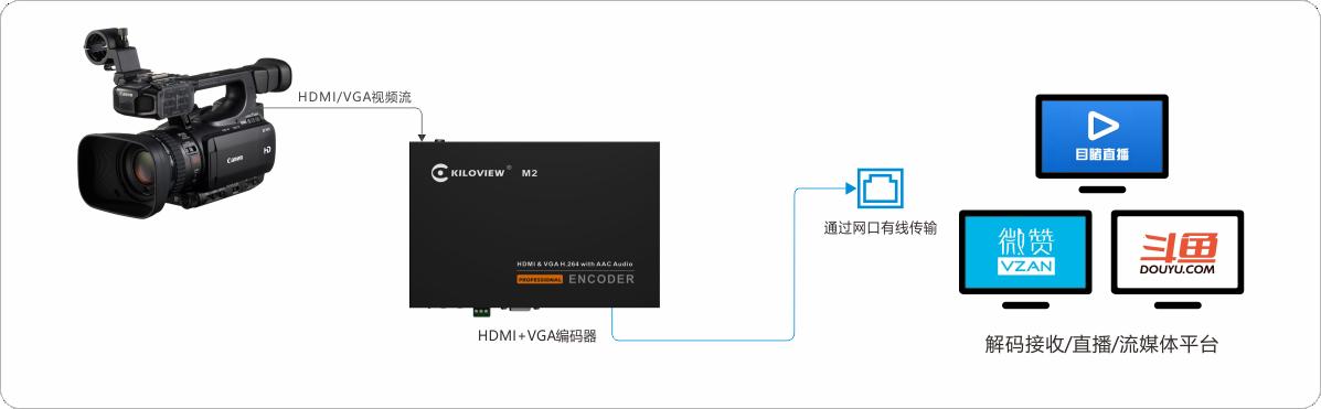 M2 HDMI+VGA编码器应用连接