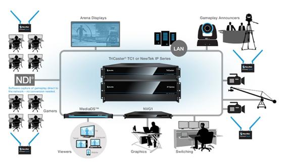 NDI网络互连,媒体制作新选择缩略图