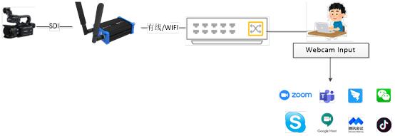 如何将摄像机SDI/HDMI信号接入钉钉直播系统?缩略图