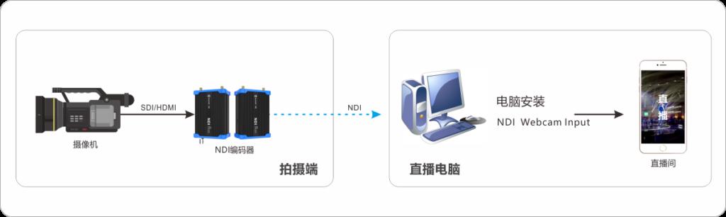 "NDI技术在千视""创意水果拼盘大赛""直播中的应用缩略图"