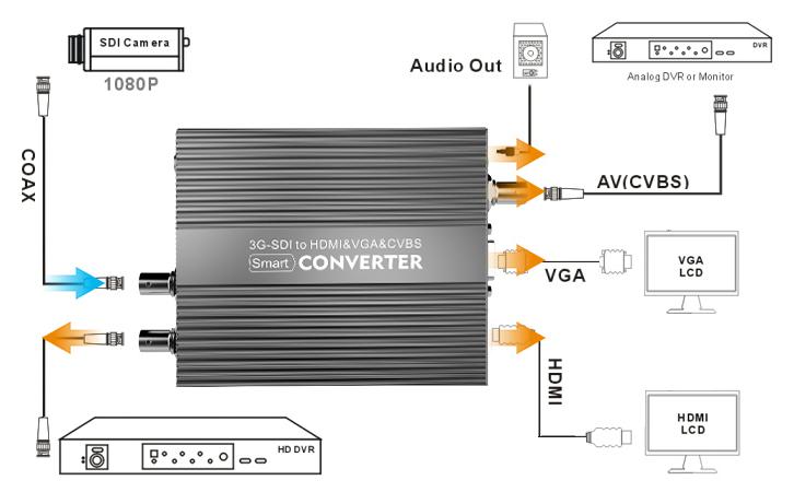 kiloview-cv180-sdi-to-hdmi-converter-connection-chart