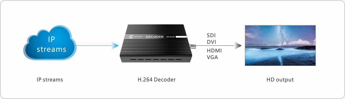 kiloview-hd-video-ip-decoder-dc220-application-chart
