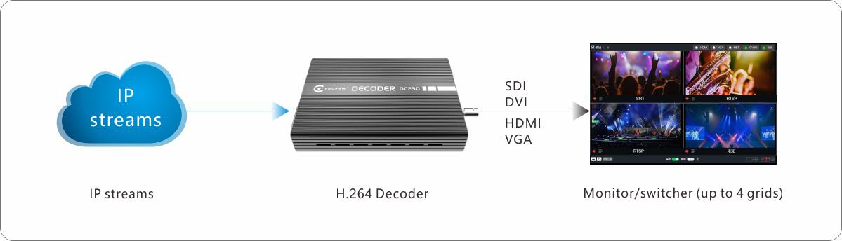 kiloview-ip-camera-decoder-dc230-application-chart