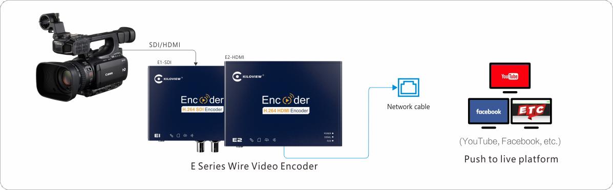 kiloview-sdi-hdmi-encoder-e1-e2-application-chart