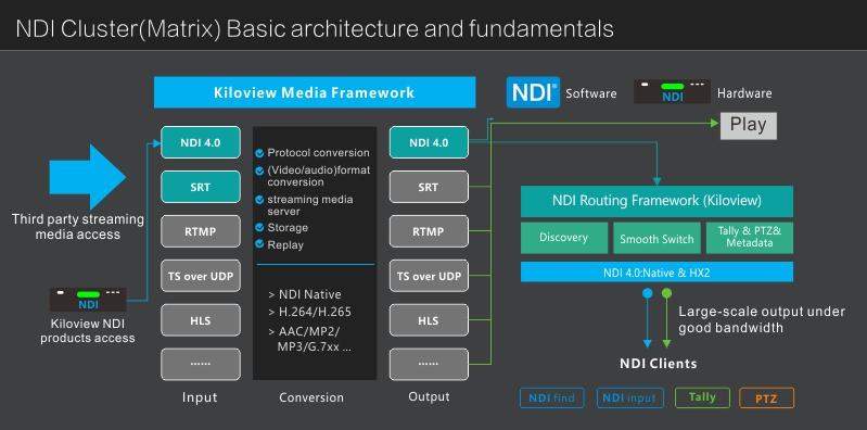 kiloview-NDI-cluster-1