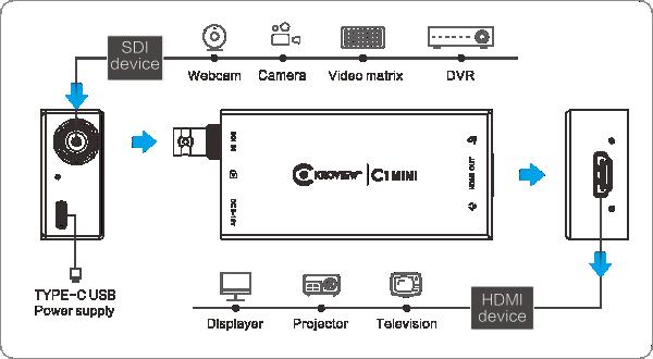 kiloview-c1-mini-connection-chart-new-0519