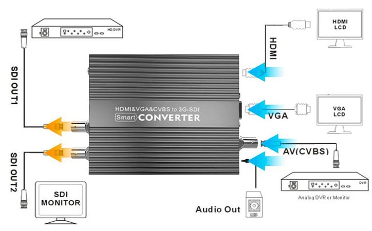 kiloview-cv190-hdmi-to-sdi-converter-connection-chart