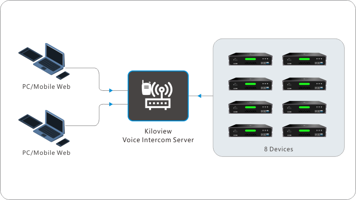 kiloview-ip-intercom-system-connection-chart