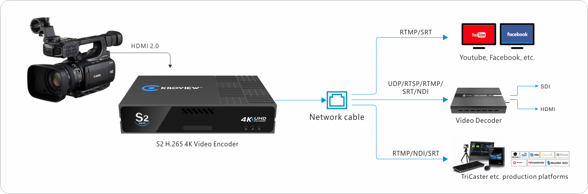 h265-4k-video-encoder-kiloview-s2-application