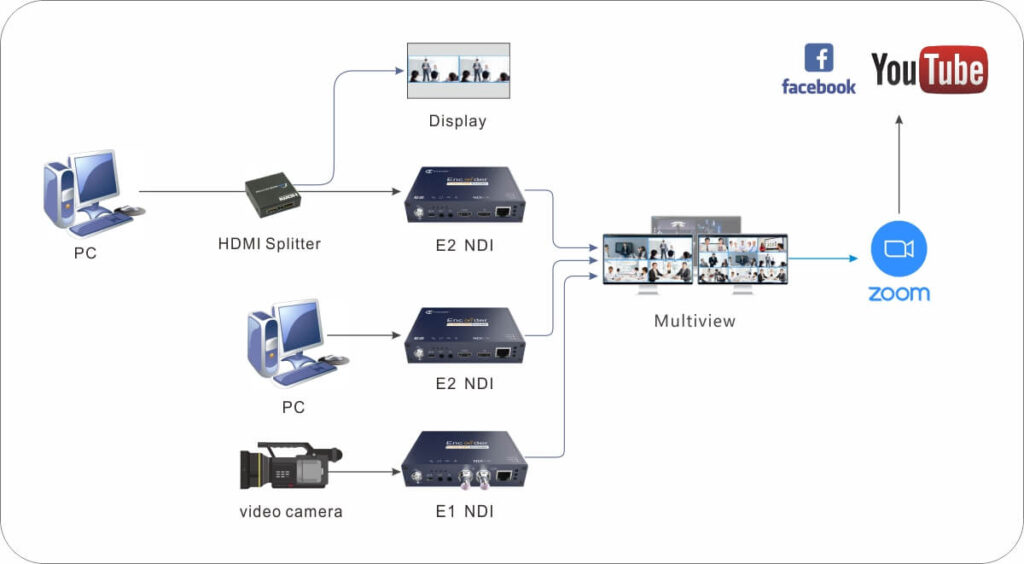 kiloview-p-series-webinar-diagram-fixed-2